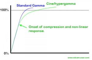 Compression point with Hypergamma/Cinegamma.
